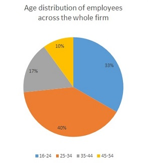 Age distribution of employees across whole firm