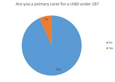 Are you the primary carer for a child under 18