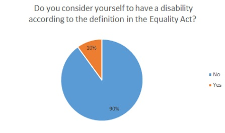 Do you consider yourself to have a disability according to the definition in the Equality Act