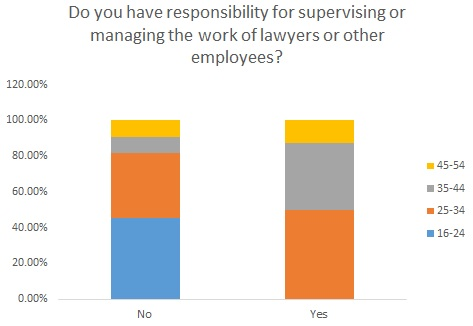 Do you have responsibility for supervising others by age
