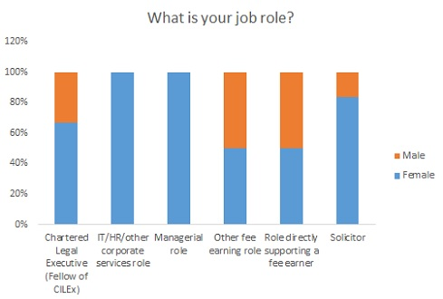 What is your job role by gender