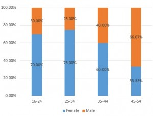 age distribution of gender across firm